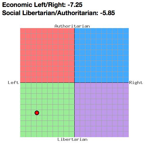 politischer_kompass.png