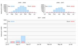 Energieverbrauch 2007-10