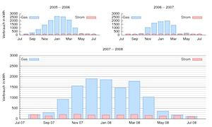 Strom- und Gasverbrauch Juli 2008